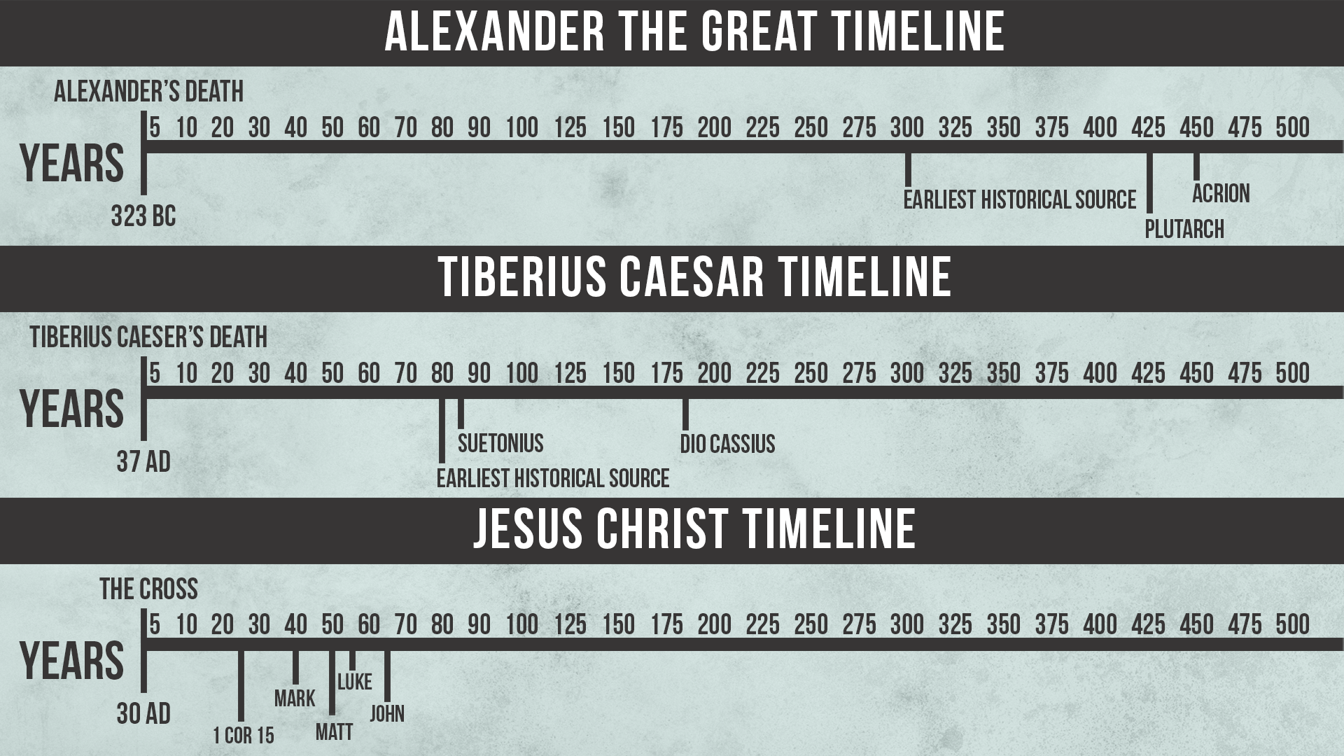 Timelines Charts.png