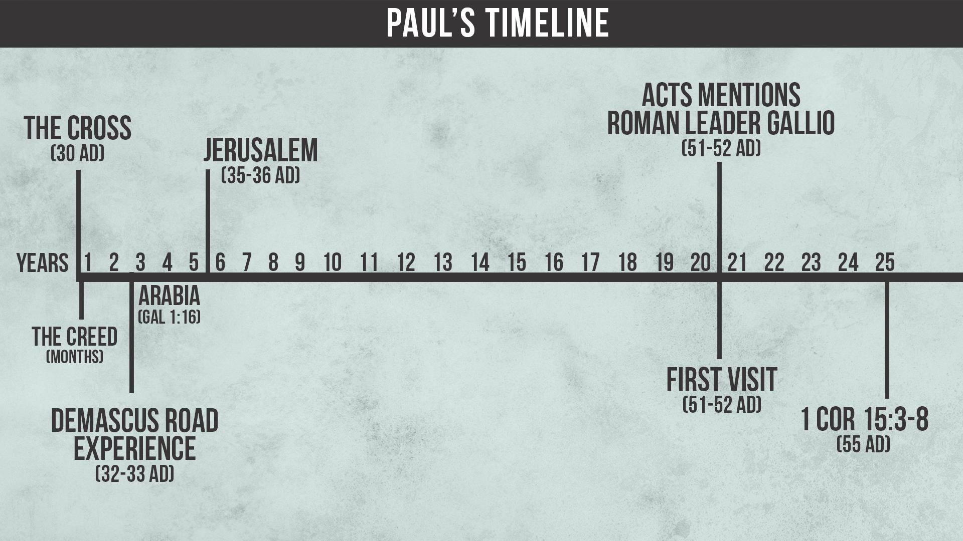Timelines Charts 2.jpg